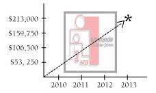 Vision Graph